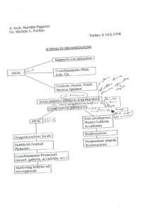 VAF 1998 Schema Organisation AIVAC Masi